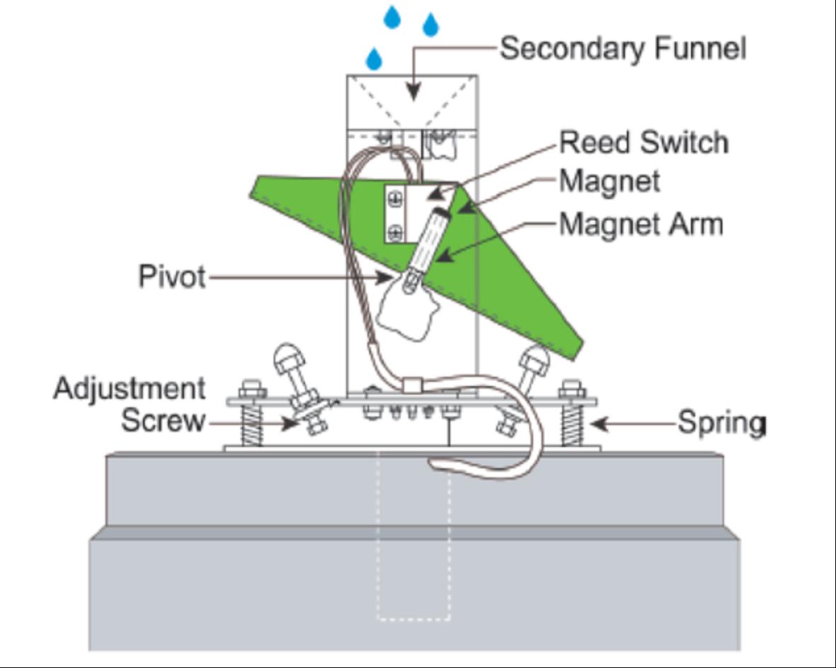 Sensational Tipping Bucket Rain Gauge Sunjray Infosystems Wiring 101 Ferenstreekradiomeanderfmnl